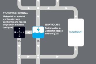 Power to Gas voor energiemaatschappijen